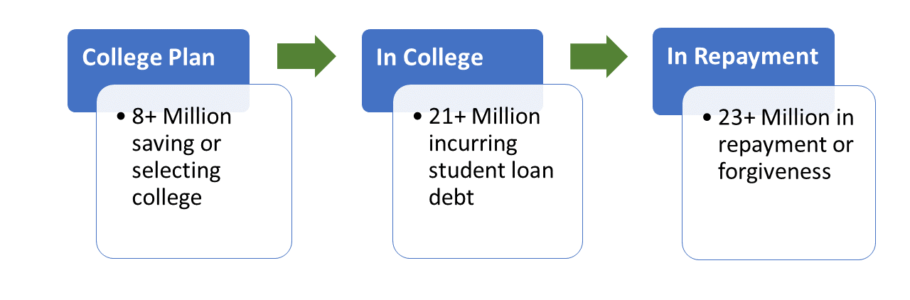 College Funding and Student Loan Repayment Market Size
